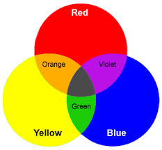 Commonly people think about pigment and in that case the color you get when  mixing blue and red would be purple or violet.