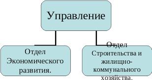 Реферат Отчет по преддипломной практике в системе Управления  Рис 1 Структура Управления ЖКХ Администрации г Карачаевска
