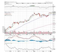 S P 500 Etf Spy 10 Chart Insights For Traders See It