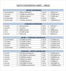 The Metric Conversion Chart Metric Measurements Chart Pdf