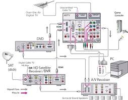 hdtv basic setup diagram hdtv setup