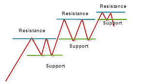 Forex Trading Support And Resistance Strategy Indicators
