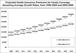 The Case For Healthcare Reform In A Picture Updated