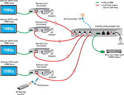 hdmi video splitter over hdbase t cat distribution amplifier p configuration and cable illustration of the hdmi hdbase t splitter extender via cat5e