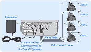 irrigation wiring diagram irrigation wiring diagram wiring Hunter X Core Wiring Diagram sprinkler com wiring a sprinkler controller irrigation wiring diagram you will need one wire for each Hunter X Core User Manual