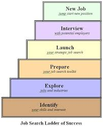 Tips For Job Seekers Job Search Tips Info To Share With Parents Looking For Work Work