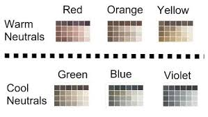 Neutralized colors can be created in many ways, such as by mixing a pure  hue with black, gray or white, and/or with other hues. As this chart shows,  ...