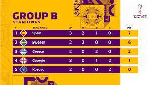 ترتيب مجموعات تصفيات أوروبا المؤهلة لكأس العالم 2022 - اليوم السابع