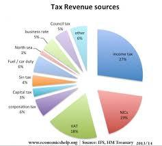 Us Government Revenue Pie Chart Types Of Tax In Uk Economics Help