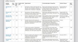 Lc Chart Hplc Uhplc Columns Chromatography Columns Restek Com