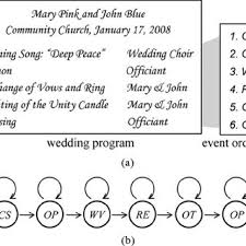 Wedding Diagram A A Sample Wedding Program Accompanied With The Transcribed Event