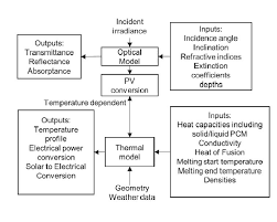 Thermal Conductivity Conversion Chart Flow Chart Representation Of The Optical Thermal Model