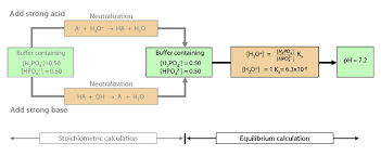 The Chemcollective How Buffers Work