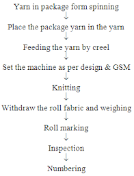 Flow Chart Of Knitting Study On Different Types Of Knitting Faults Causes And
