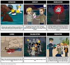 lord of the flies summary storyboard by rebeccaray