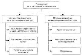Межгрупповые конфликты курсовая работа Интересное в мире сегодня  Межгрупповые конфликты курсовая работа
