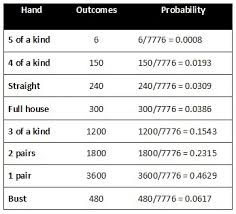 Probability And Poker Dice Carnotcycle