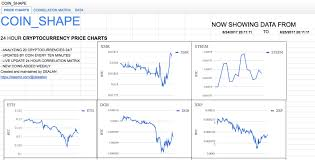 Crypto Price Charts View 20 Crypto Price Charts At Once With Coin_shape Steemkr