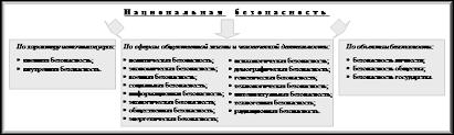 Реферат Безопасность жизнедеятельности конспект лекций Военная безопасность важнейшая составная часть общей проблемы обеспечения национальной безопасности России Она вытекает как из нового геополитического