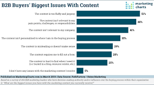 New Data B2b Leaders Say Content Spurs Buying Processes