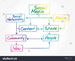 social mapping tools diagram windows azure tools fisher plow wiring