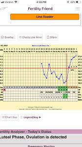 Fertility Friend Bbt Charts Can I See Some Fertility Friend Charts Trying To Conceive