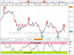 How To Trade With Stochastic Oscillator