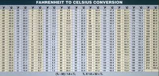 Fahrenheit To Celsius Chart For Cooking Centigrade To Fahrenheit Conversion Chart Pdf