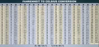Weather Conversion Chart F To C Centigrade To Fahrenheit Conversion Chart Pdf