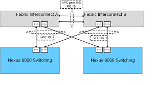 versastack data center all flash storage and vmware vsphere figure 13 illustrates the connections
