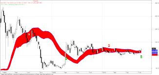 Essar Oil Stock Price Dubai Stok Market Dubai