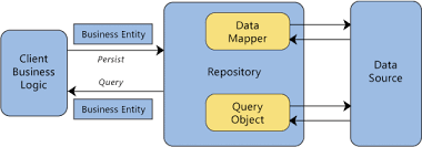 Repository Pattern Magnificent Implementing Repository Pattern With Entity Framework CodeProject