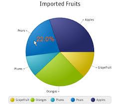Using Javafx Charts Pie Chart Javafx 2 Tutorials And
