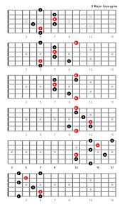 Ultimate Guitar Chord Chart Ii D Major Arpeggio Guitar Chords Scales Ultimate Guitar