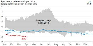 Natural Gas Prices Near 10 Year Low Amid Mild Weather