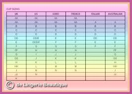 14 Continental Europe Edit Breast Weight By Cup Size Chart