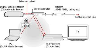 set up windows pc as a dlna media server for ps3 video streaming home theater wiring diagram software at Ps3 Home Network Diagram Examples