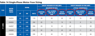Standard Fuse Sizes Chart Column By Column Single Phase Fuse Sizing Franklin Aid