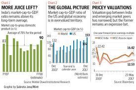 Buffett Indicator Chart What The Warren Buffett Indicator Tells Us About Market