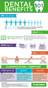 Besides the premier network, members have access to a second network, the delta dental ppo network. Dental Insurance 101 Infographic Delta Dental Of Wyoming Blog Dental Insurance Dental Insurance Plans Dental Benefits