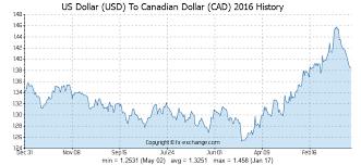 Convert Canadian Dollars To Us Dollars Chart Us Dollar Usd To Canadian Dollar Cad Currency Exchange