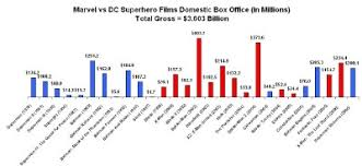 Dc Charts Marvel Vs Dc Now With Bar Charts The Beat