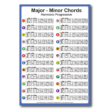 Movable Guitar Chords Chart All Major Minor Guitar Chords Chart