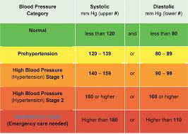 High Blood Pressure Info Dr Philip Princetta