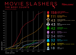 Movie Monsters Body Count Chart Slasher Movies Chucky