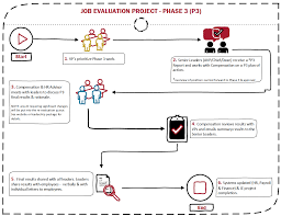 Hay Guide Chart Point System Job Evaluation Project Human Resources Simon Fraser