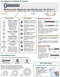 Incredibly Useful And Free Guide To Fasteners Make