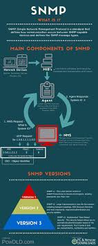 What Is Snmp What Is Snmp Basic Tutorial On Nms Mibs Oids Traps