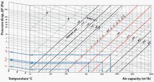 Pressure Drop Chart What Is Pressure Loss