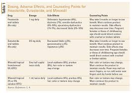 Drugs In Hair Chart Treatment Options For Androgenetic Alopecia